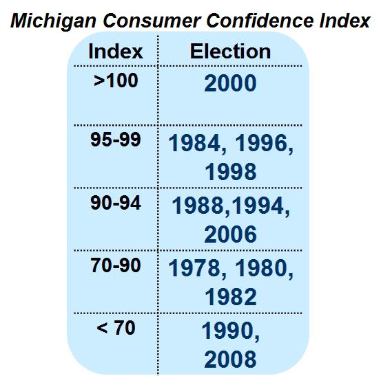 mi-consumer-confidence-index